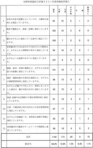 平成31年度保護者アンケート